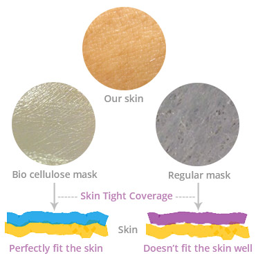 The bio-cellulose sheet mask is designed to imitate the facial skin structure.